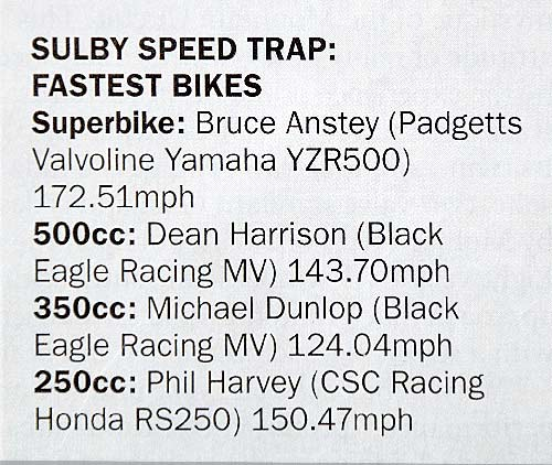 Sulby speed trap records fastest laps for two of the Black Eagle bikes